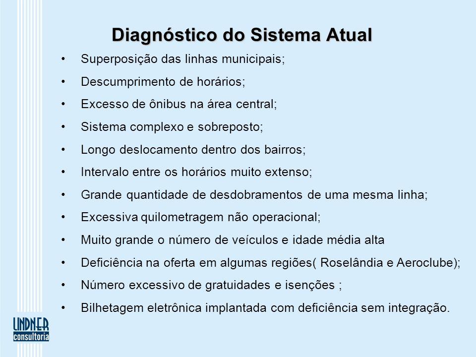 Diagnóstico do Sistema Atual Superposição das linhas municipais; Descumprimento de horários; Excesso de ônibus na área central; Sistema complexo e sob