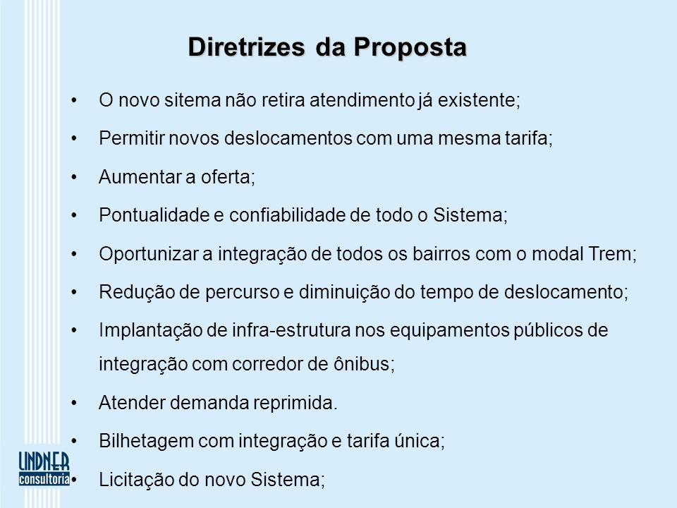 Diretrizes da Proposta O novo sitema não retira atendimento já existente; Permitir novos deslocamentos com uma mesma tarifa; Aumentar a oferta; Pontua