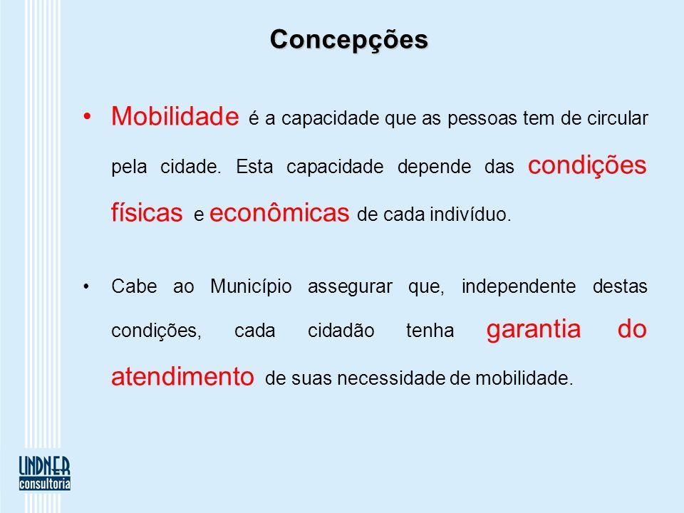 Concepções Mobilidade é a capacidade que as pessoas tem de circular pela cidade. Esta capacidade depende das condições físicas e econômicas de cada in