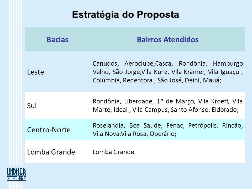 Estratégia do Proposta BaciasBairros Atendidos Leste Canudos, Aeroclube,Casca, Rondônia, Hamburgo Velho, São Jorge,Vila Kunz, Vila Kramer, Vila Iguaçu