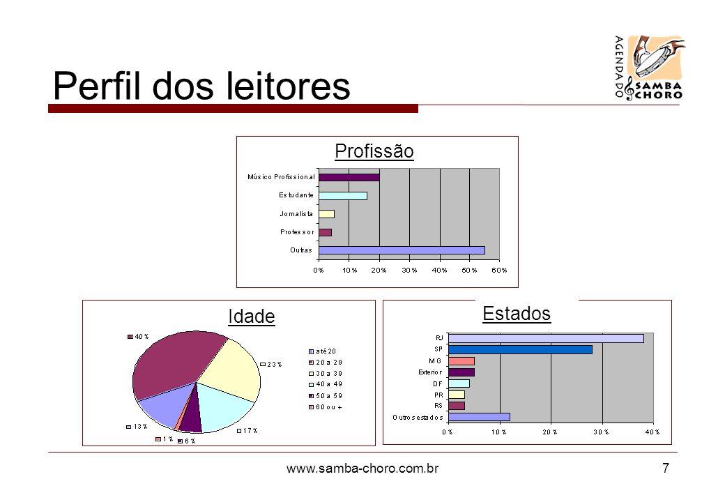 www.samba-choro.com.br7 Perfil dos leitores Profissão Idade Estados