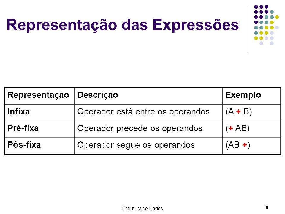 Estrutura de Dados 18 Representação das Expressões RepresentaçãoDescriçãoExemplo InfixaOperador está entre os operandos(A + B) Pré-fixaOperador preced