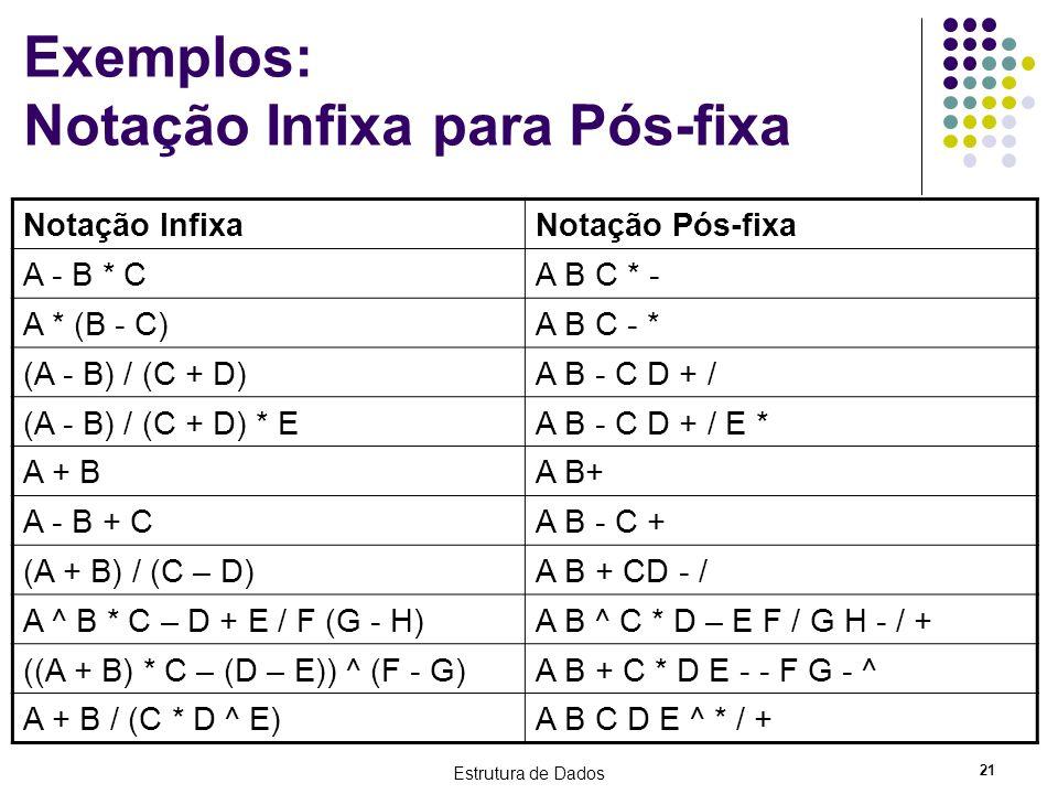 Estrutura de Dados 21 Exemplos: Notação Infixa para Pós-fixa Notação InfixaNotação Pós-fixa A - B * CA B C * - A * (B - C)A B C - * (A - B) / (C + D)A