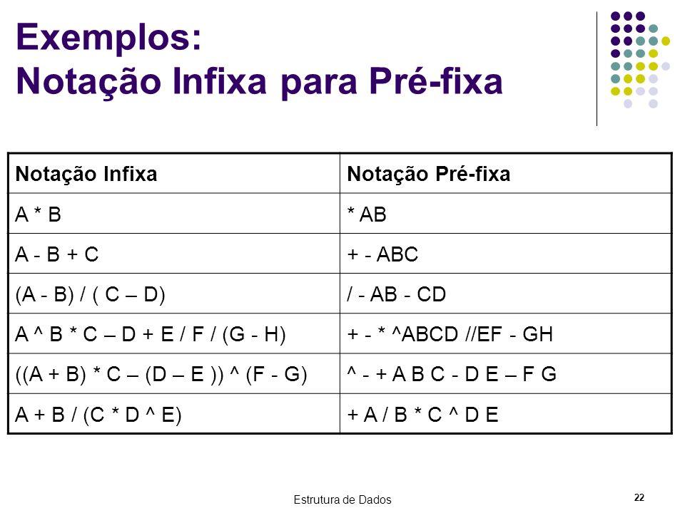 Estrutura de Dados 22 Exemplos: Notação Infixa para Pré-fixa Notação InfixaNotação Pré-fixa A * B* AB A - B + C+ - ABC (A - B) / ( C – D)/ - AB - CD A