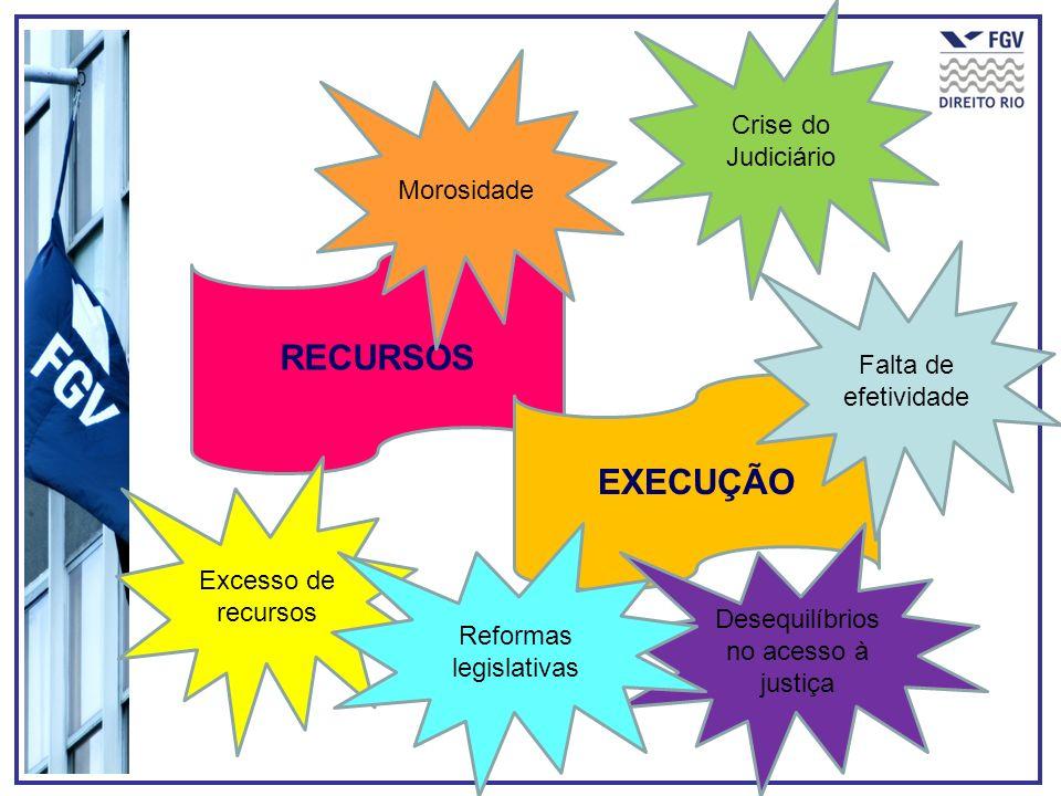 RECURSOS EXECUÇÃO Morosidade Excesso de recursos Falta de efetividade Crise do Judiciário Desequilíbrios no acesso à justiça Reformas legislativas