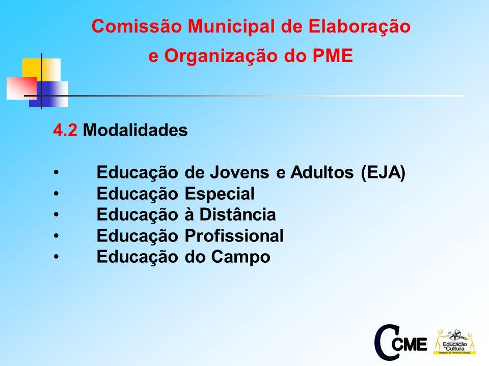 6 4.2 Modalidades Educação de Jovens e Adultos (EJA) Educação Especial Educação à Distância Educação Profissional Educação do Campo Comissão Municipal de Elaboração e Organização do PME