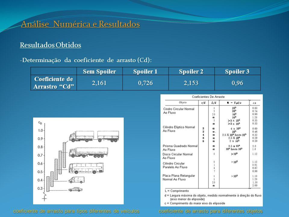 Resultados Obtidos -Determinação da coeficiente de arrasto (Cd): Análise Numérica e Resultados Sem Spoiler Spoiler 1 Spoiler 2 Spoiler 3 Coeficiente d