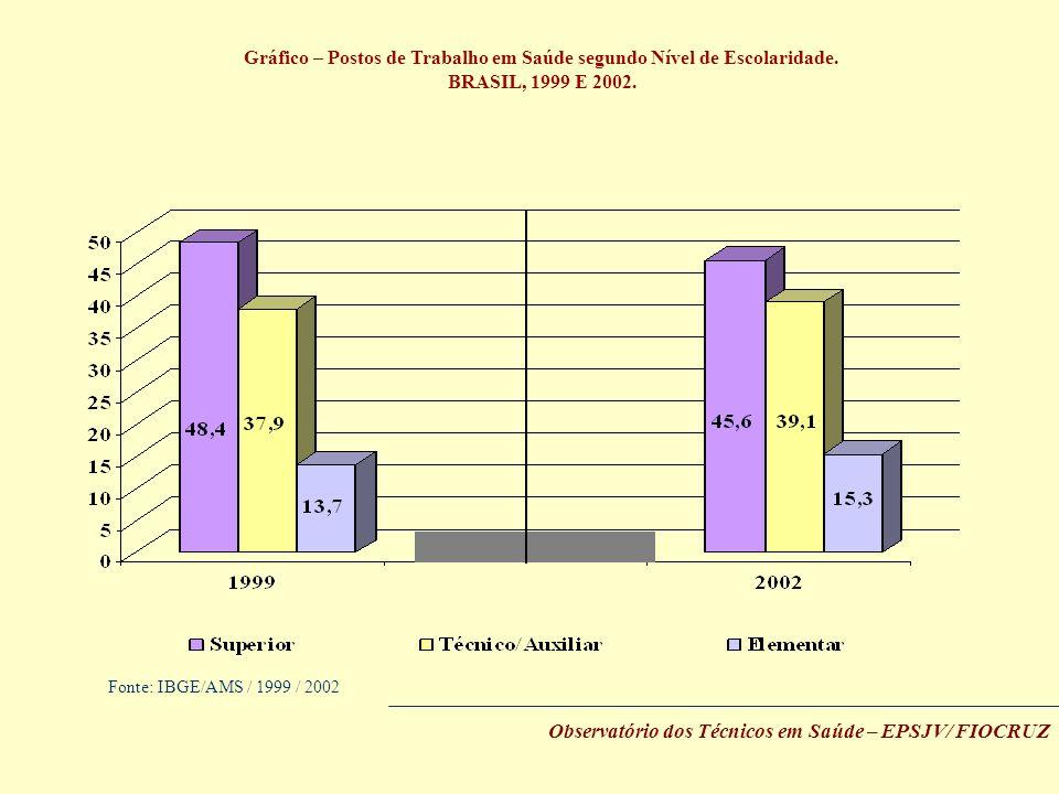 Gráfico – Postos de Trabalho em Saúde segundo Nível de Escolaridade. BRASIL, 1999 E 2002. Fonte: IBGE/AMS / 1999 / 2002 Observatório dos Técnicos em S