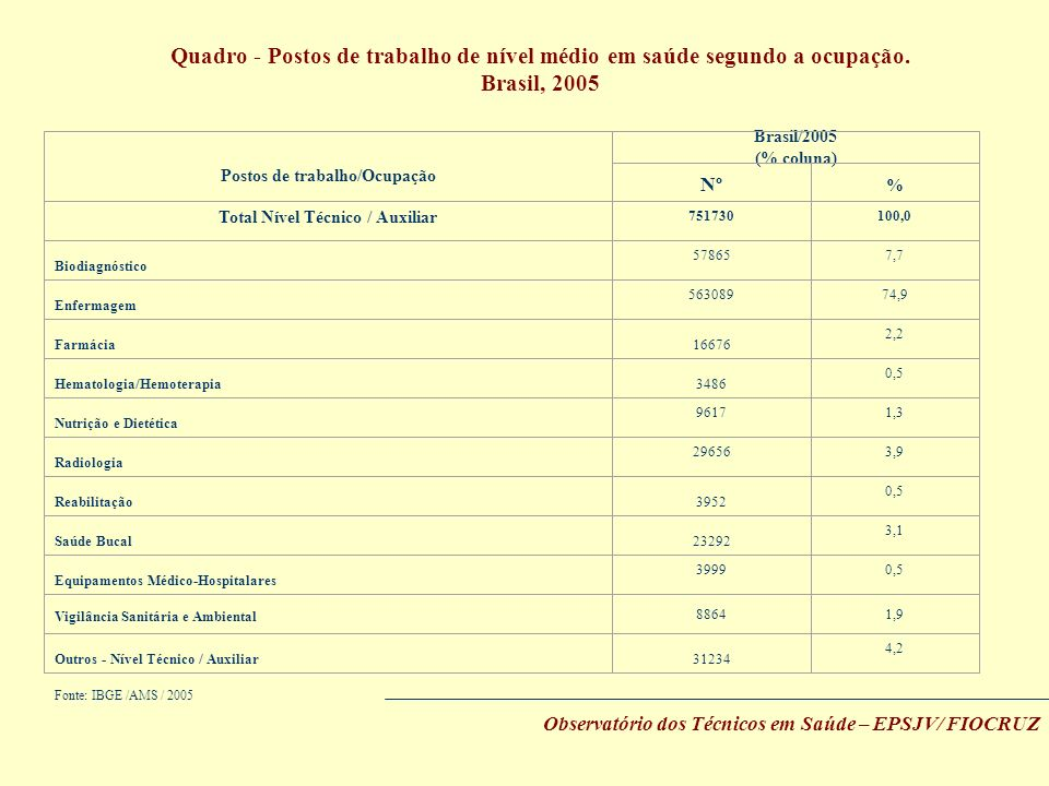 Quadro - Postos de trabalho de nível médio em saúde segundo a ocupação. Brasil, 2005 Observatório dos Técnicos em Saúde – EPSJV/ FIOCRUZ Fonte: IBGE /