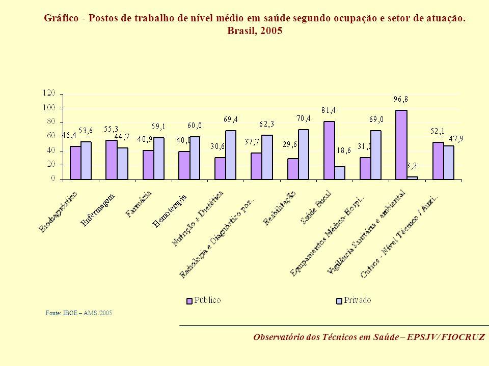 Gráfico - Postos de trabalho de nível médio em saúde segundo ocupação e setor de atuação. Brasil, 2005 Fonte: IBGE – AMS /2005 Observatório dos Técnic