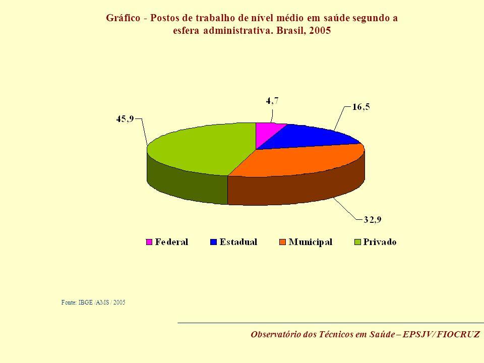 Fonte: IBGE /AMS / 2005 Observatório dos Técnicos em Saúde – EPSJV/ FIOCRUZ Gráfico - Postos de trabalho de nível médio em saúde segundo a esfera admi
