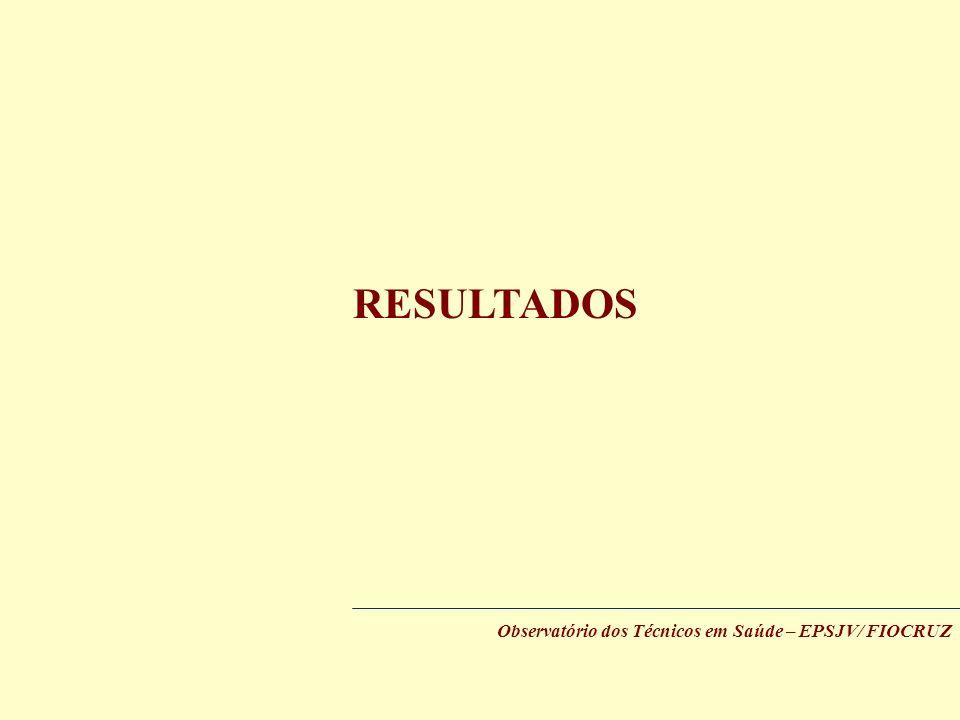 Observatório dos Técnicos em Saúde – EPSJV/ FIOCRUZ RESULTADOS