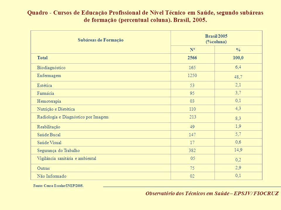 Quadro - Cursos de Educação Profissional de Nível Técnico em Saúde, segundo subáreas de formação (percentual coluna). Brasil, 2005. Fonte: Censo Escol