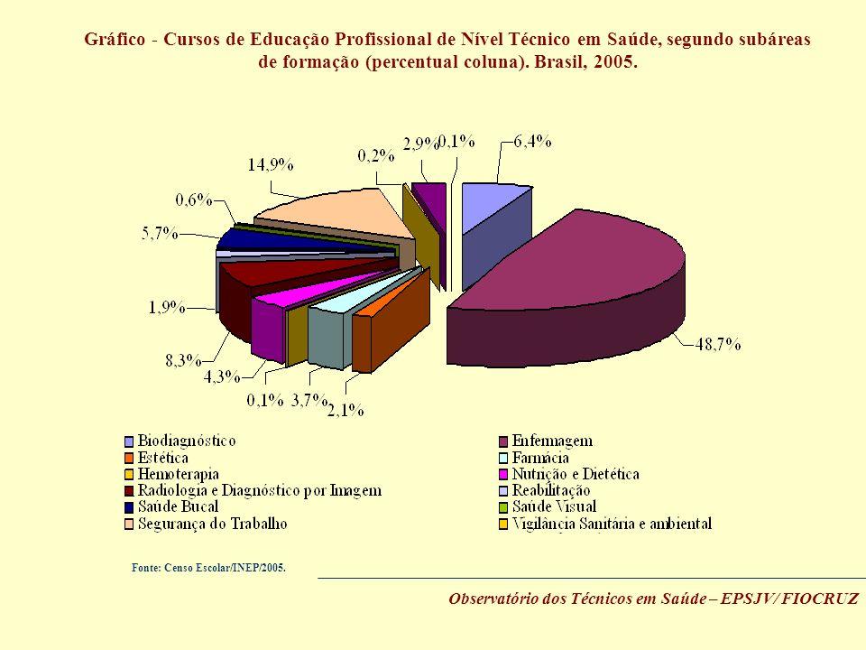 Gráfico - Cursos de Educação Profissional de Nível Técnico em Saúde, segundo subáreas de formação (percentual coluna). Brasil, 2005. Fonte: Censo Esco