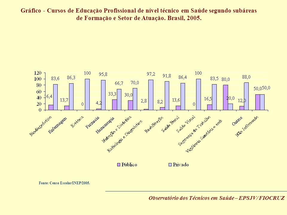 Gráfico - Cursos de Educação Profissional de nível técnico em Saúde segundo subáreas de Formação e Setor de Atuação. Brasil, 2005. Observatório dos Té