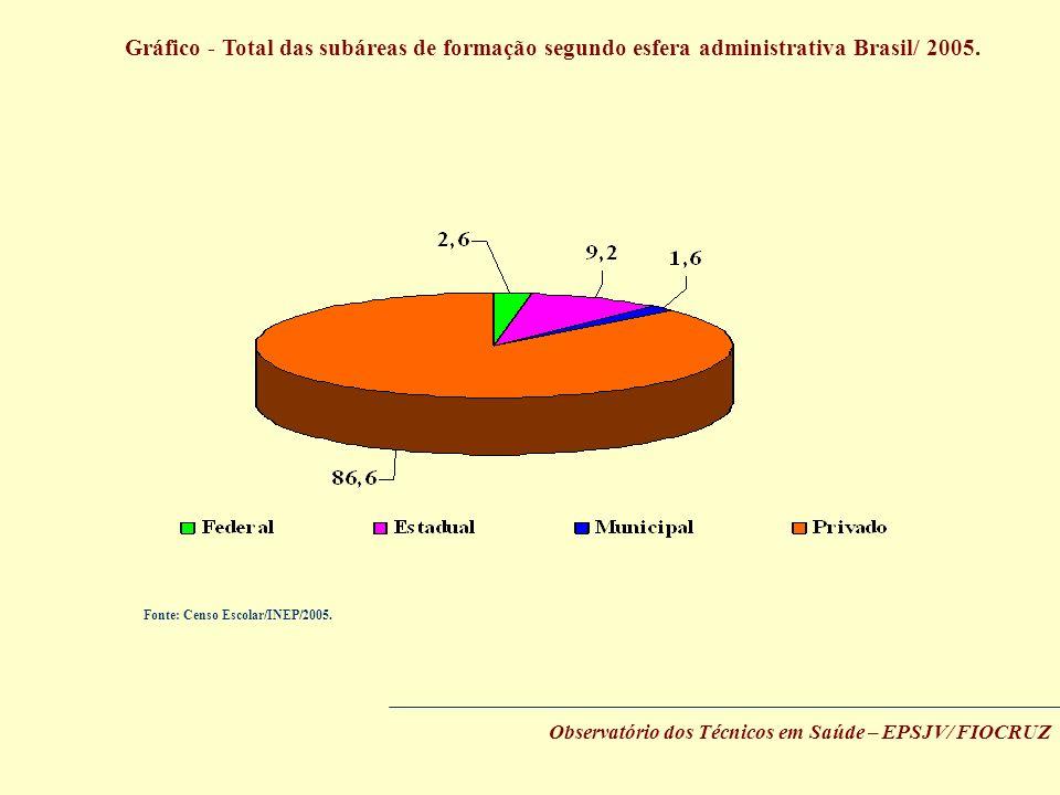 Gráfico - Total das subáreas de formação segundo esfera administrativa Brasil/ 2005. Observatório dos Técnicos em Saúde – EPSJV/ FIOCRUZ Fonte: Censo