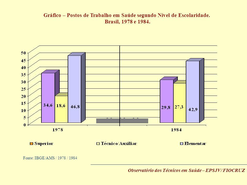 Gráfico – Postos de Trabalho em Saúde segundo Nível de Escolaridade. Brasil, 1978 e 1984. Fonte: IBGE/AMS / 1978 / 1984 Observatório dos Técnicos em S