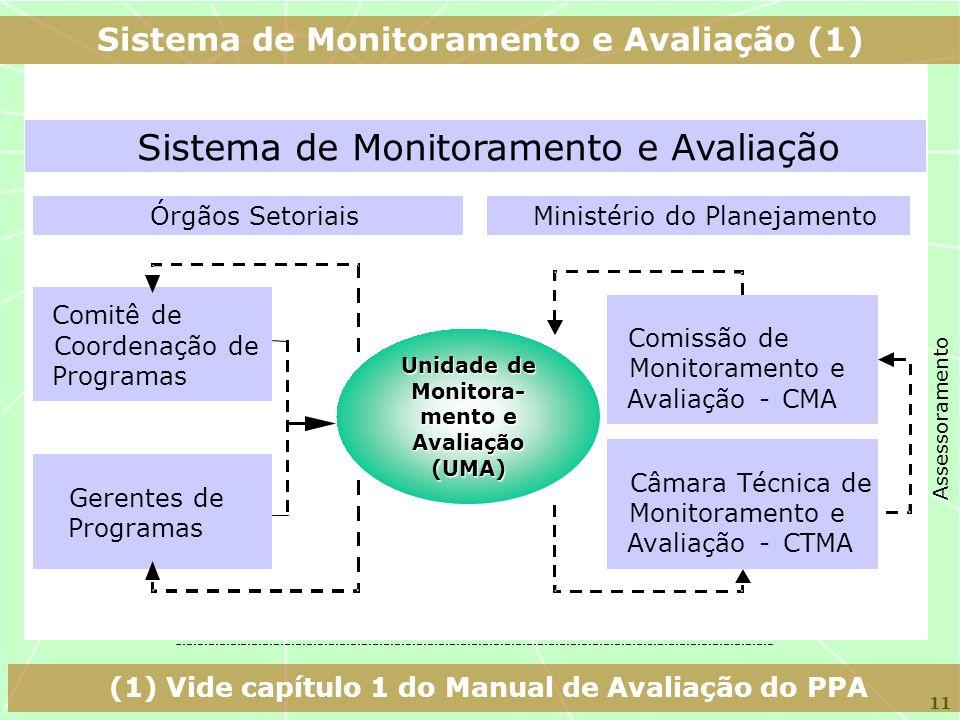 11 Sistema de Monitoramento e Avaliação Órgãos SetoriaisMinistério do Planejamento Comitê de Coordenação de Programas Comissão de Monitoramento e Aval