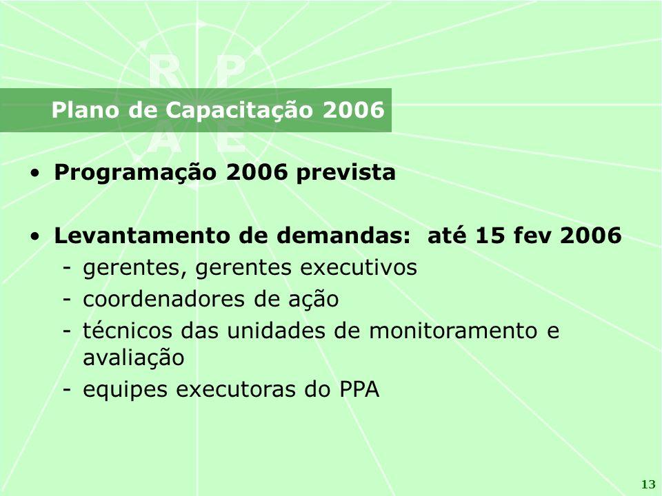 13 Programação 2006 prevista Levantamento de demandas: até 15 fev 2006 -gerentes, gerentes executivos -coordenadores de ação -técnicos das unidades de