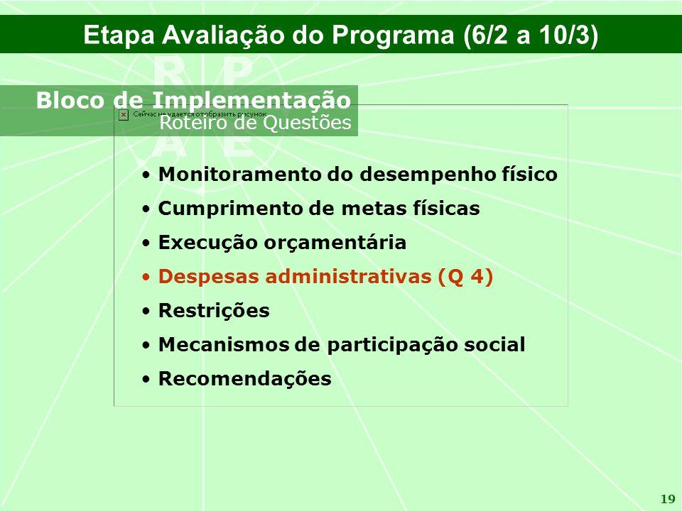 19 Monitoramento do desempenho físico Cumprimento de metas físicas Execução orçamentária Despesas administrativas (Q 4) Restrições Mecanismos de parti