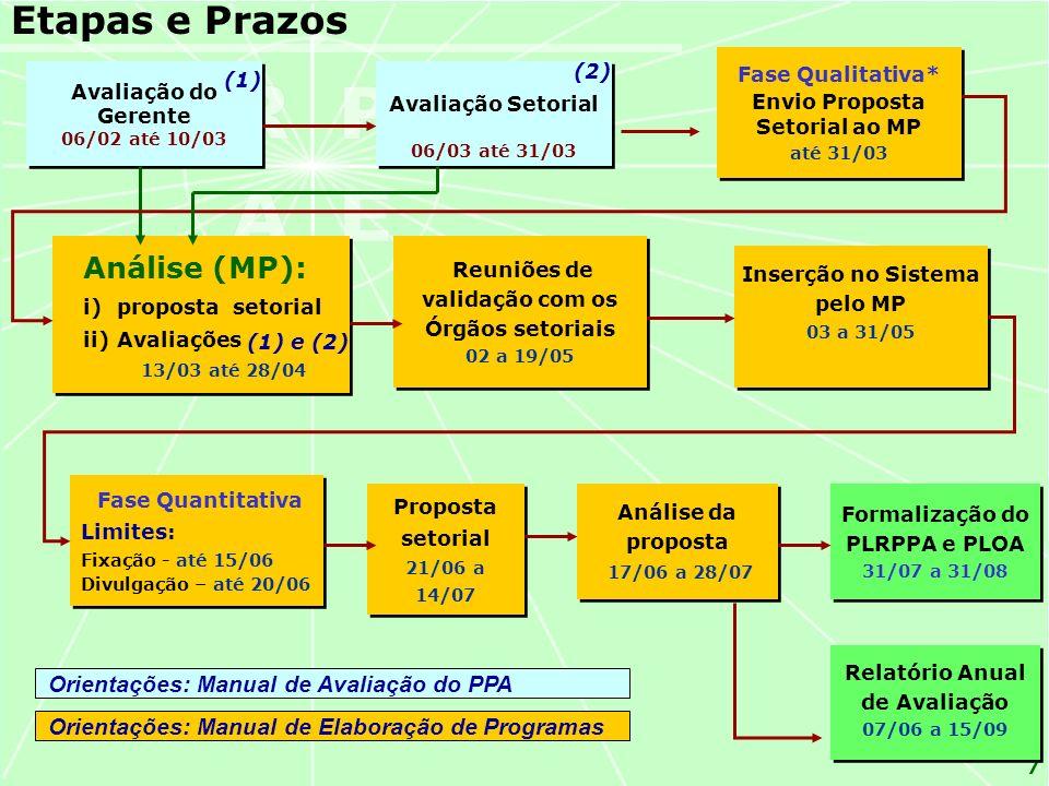 7 Etapas e Prazos Análise (MP): i)proposta setorial ii)Avaliações 13/03 até 28/04 Análise (MP): i)proposta setorial ii)Avaliações 13/03 até 28/04 Fase