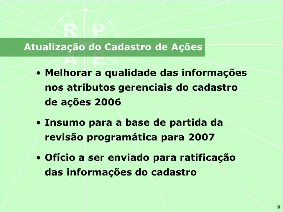 9 Atualização do Cadastro de Ações Melhorar a qualidade das informações nos atributos gerenciais do cadastro de ações 2006 Insumo para a base de parti