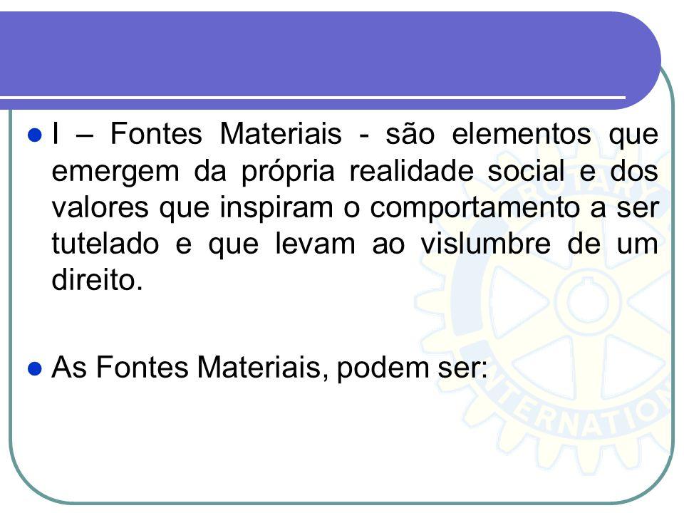 I – Fontes Materiais - são elementos que emergem da própria realidade social e dos valores que inspiram o comportamento a ser tutelado e que levam ao