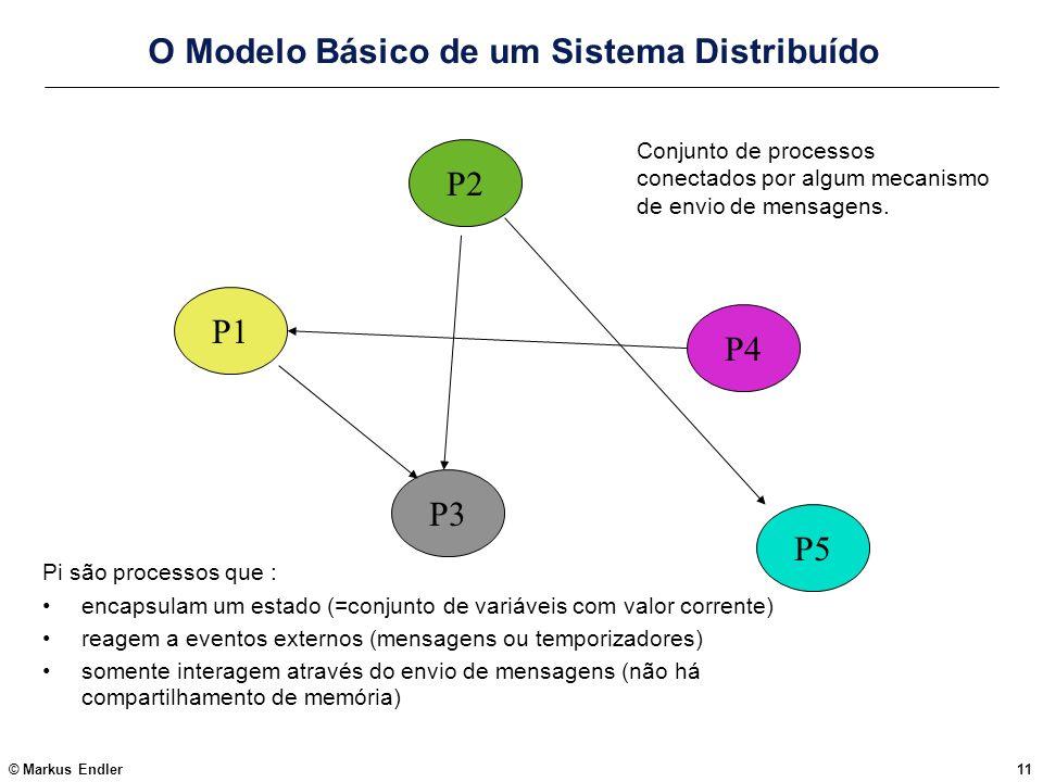 © Markus Endler11 O Modelo Básico de um Sistema Distribuído Pi são processos que : encapsulam um estado (=conjunto de variáveis com valor corrente) re
