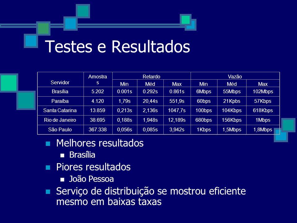 Testes e Resultados Melhores resultados Brasília Piores resultados João Pessoa Serviço de distribuição se mostrou eficiente mesmo em baixas taxas Serv