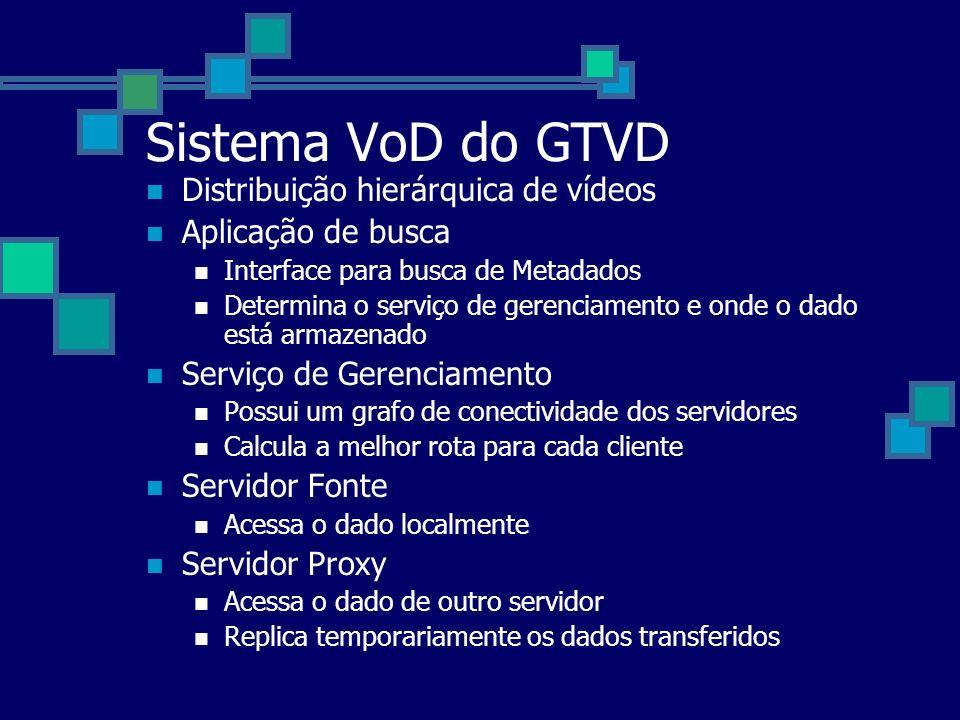Sistema VoD do GTVD Distribuição hierárquica de vídeos Aplicação de busca Interface para busca de Metadados Determina o serviço de gerenciamento e ond