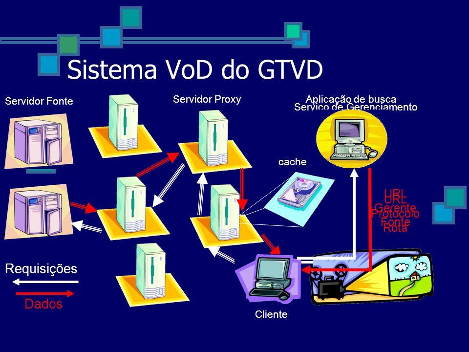 Sistema VoD do GTVD Requisições Dados Servidor Fonte Serviço de Gerenciamento Servidor Proxy Cliente Aplicação de busca URL Gerente Fonte URL Protocol