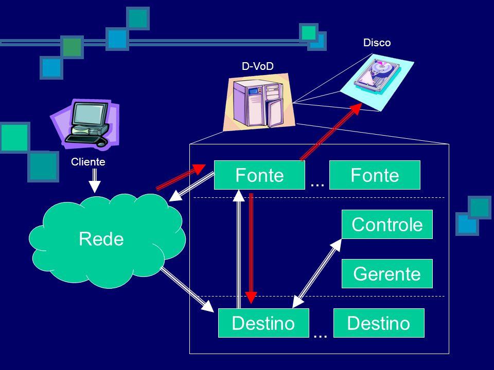 D-VoD Cliente Rede Destino Fonte Controle Fonte... Destino Gerente Disco