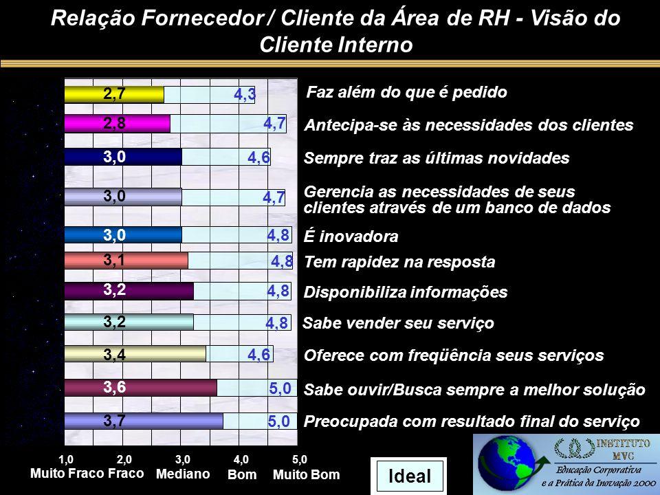 1,02,03,04,05,0 Muito FracoFraco Mediano BomMuito Bom 5,0 4,6 4,8 3,7 3,6 3,4 3,2 4,8 4,7 4,6 4,7 4,3 Ideal Relação Fornecedor / Cliente da Área de RH - Visão do Cliente Interno Preocupada com resultado final do serviço Sabe ouvir/Busca sempre a melhor solução Oferece com freqüência seus serviços Sabe vender seu serviço Disponibiliza informações Tem rapidez na resposta É inovadora Gerencia as necessidades de seus clientes através de um banco de dados Sempre traz as últimas novidades Antecipa-se às necessidades dos clientes Faz além do que é pedido 3,1 3,0 2,8 2,7