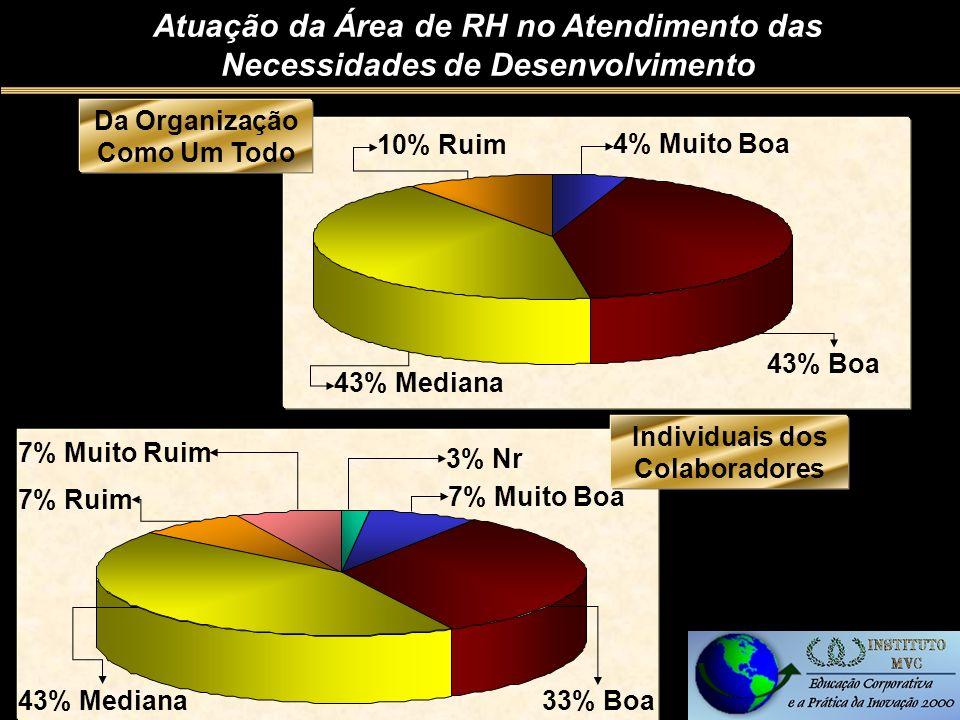 Da Organização Como Um Todo 10% Ruim 43% Mediana 43% Boa 4% Muito Boa Atuação da Área de RH no Atendimento das Necessidades de Desenvolvimento Individuais dos Colaboradores 43% Mediana 33% Boa 7% Muito Boa 3% Nr 7% Muito Ruim 7% Ruim