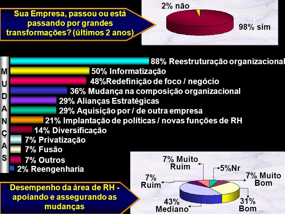 2% Reengenharia 7% Fusão 7% Privatização 7% Outros 14% Diversificação 21% Implantação de políticas / novas funções de RH 29% Aquisição por / de outra empresa 29% Alianças Estratégicas 36% Mudança na composição organizacional 48%Redefinição de foco / negócio 50% Informatização 88% Reestruturação organizacional Desempenho da área de RH - apoiando e assegurando as mudanças 43% Mediano 7% Ruim 7% Muito Ruim 31% Bom 7% Muito Bom 5%Nr Sua Empresa, passou ou está passando por grandes transformações.