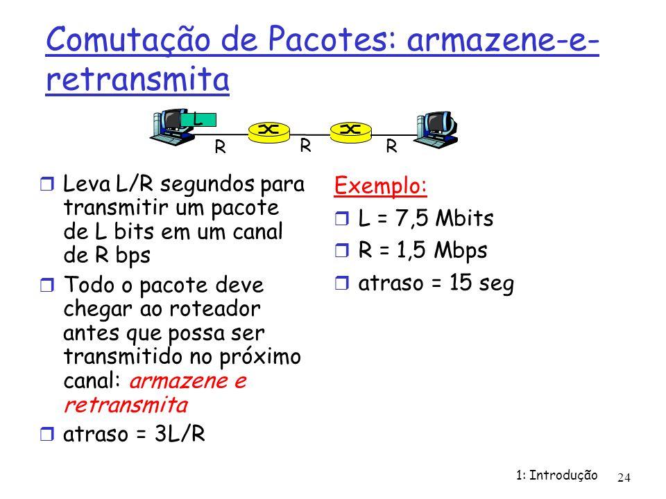 1: Introdução 24 Comutação de Pacotes: armazene-e- retransmita Leva L/R segundos para transmitir um pacote de L bits em um canal de R bps Todo o pacot