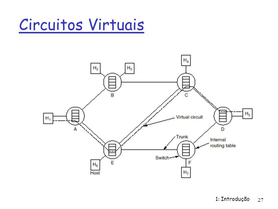 1: Introdução 27 Circuitos Virtuais
