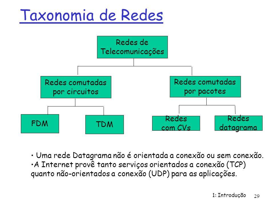 1: Introdução 29 Taxonomia de Redes Redes de Telecomunicações Redes comutadas por circuitos FDM TDM Redes comutadas por pacotes Redes com CVs Redes da