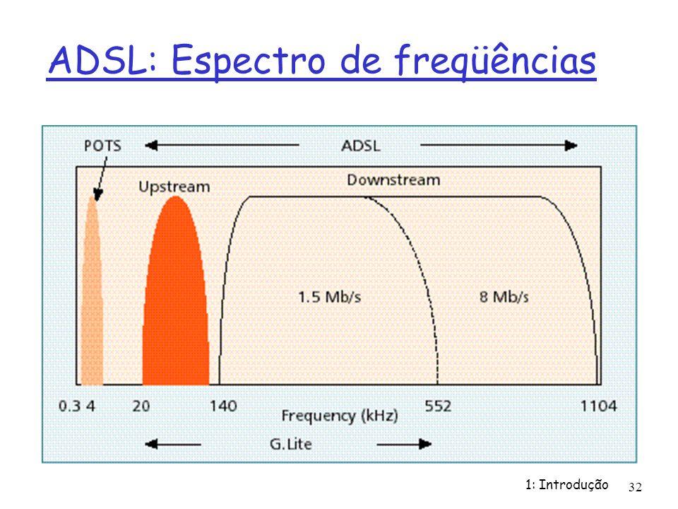 1: Introdução 32 ADSL: Espectro de freqüências