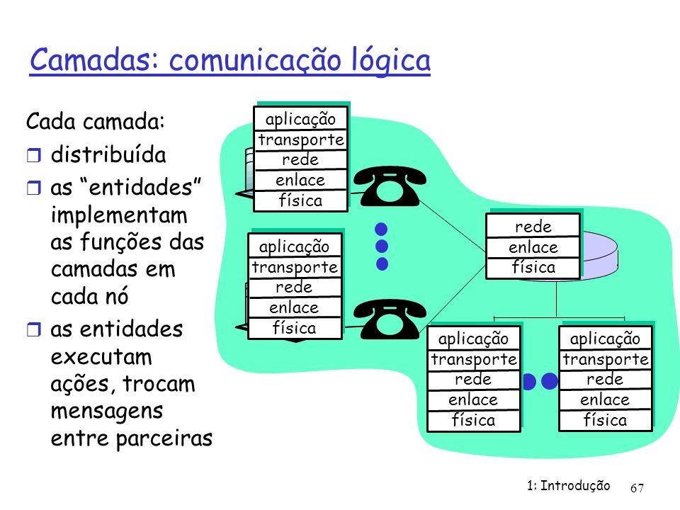 1: Introdução 67 Camadas: comunicação lógica aplicação transporte rede enlace física aplicação transporte rede enlace física aplicação transporte rede