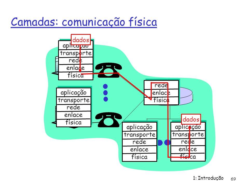 1: Introdução 69 Camadas: comunicação física aplicação transporte rede enlace física aplicação transporte rede enlace física aplicação transporte rede