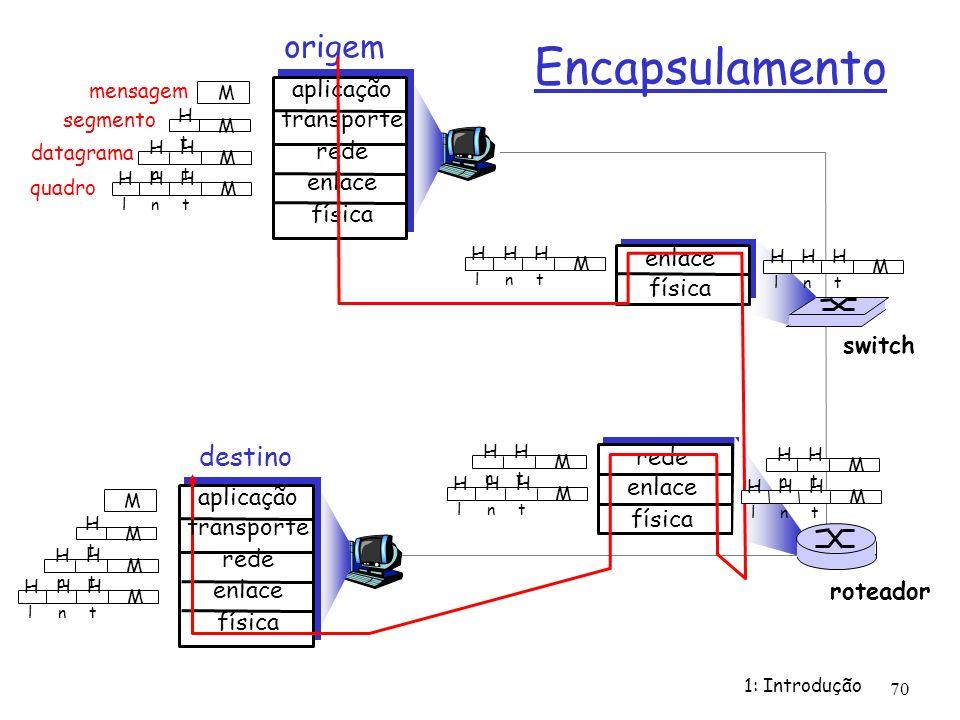 1: Introdução 70 mensagem segmento datagrama quadro origem aplicação transporte rede enlace física HtHt HnHn HlHl M HtHt HnHn M HtHt M M destino HtHt