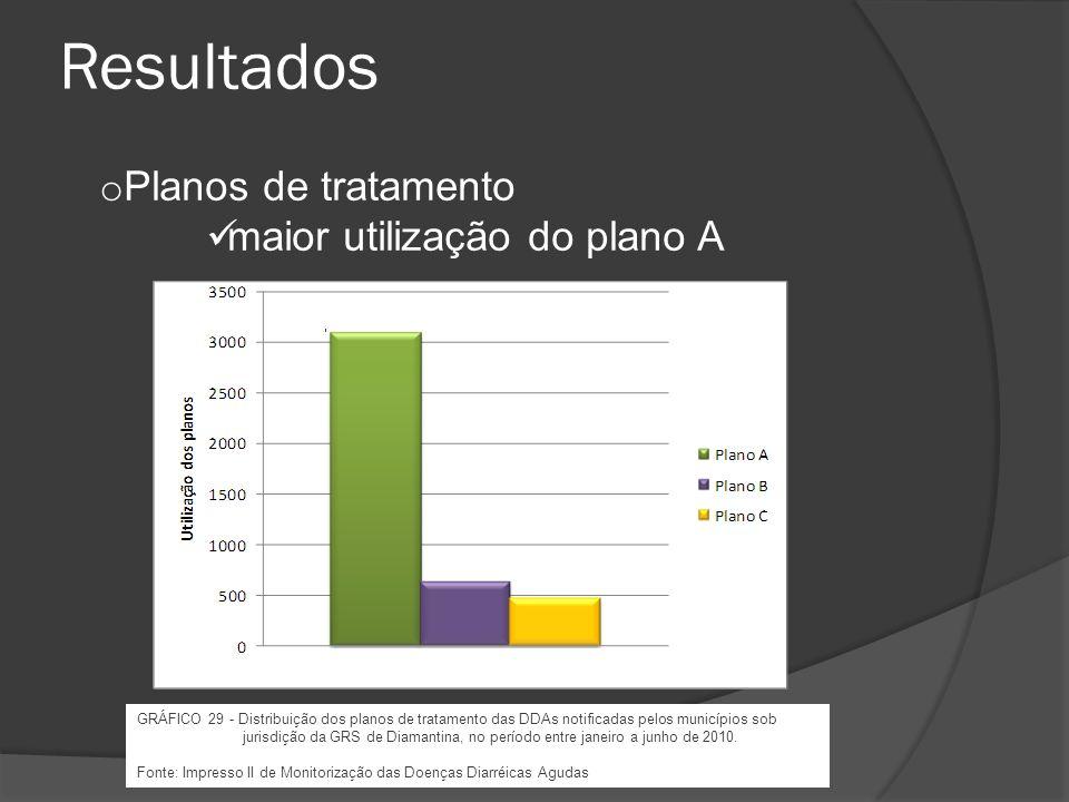 o Período de maior notificação mês de março 11 e 12 são as semanas de maior notificação Resultados GRÁFICO 1 - Ocorrência de casos notificados de DDAs pelos municípios sob jurisdição da GRSD, no período de janeiro a junho de 2010.