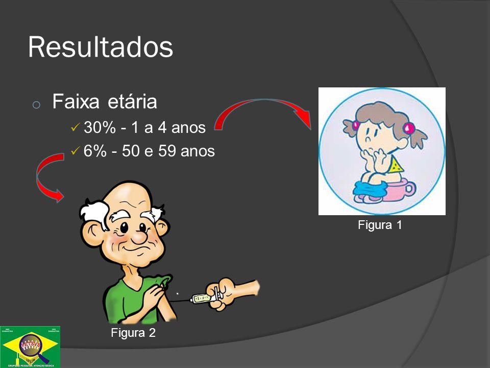 o Planos de tratamento maior utilização do plano A Resultados GRÁFICO 29 - Distribuição dos planos de tratamento das DDAs notificadas pelos municípios sob jurisdição da GRS de Diamantina, no período entre janeiro a junho de 2010.