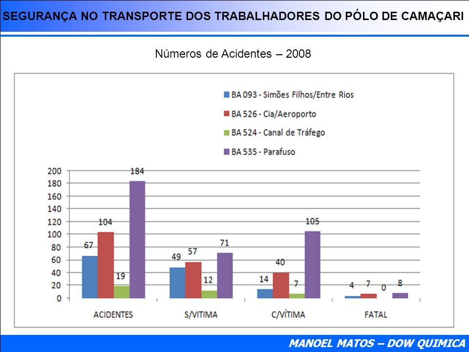 SEGURANÇA NO TRANSPORTE DOS TRABALHADORES DO PÓLO DE CAMAÇARI Números de Acidentes – 2008 MANOEL MATOS – DOW QUIMICA