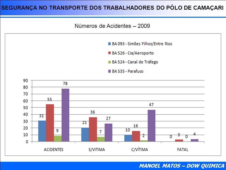 SEGURANÇA NO TRANSPORTE DOS TRABALHADORES DO PÓLO DE CAMAÇARI Números de Acidentes – 2009 MANOEL MATOS – DOW QUIMICA