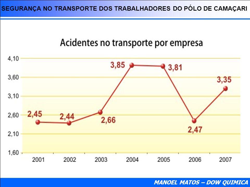 SEGURANÇA NO TRANSPORTE DOS TRABALHADORES DO PÓLO DE CAMAÇARI MANOEL MATOS – DOW QUIMICA