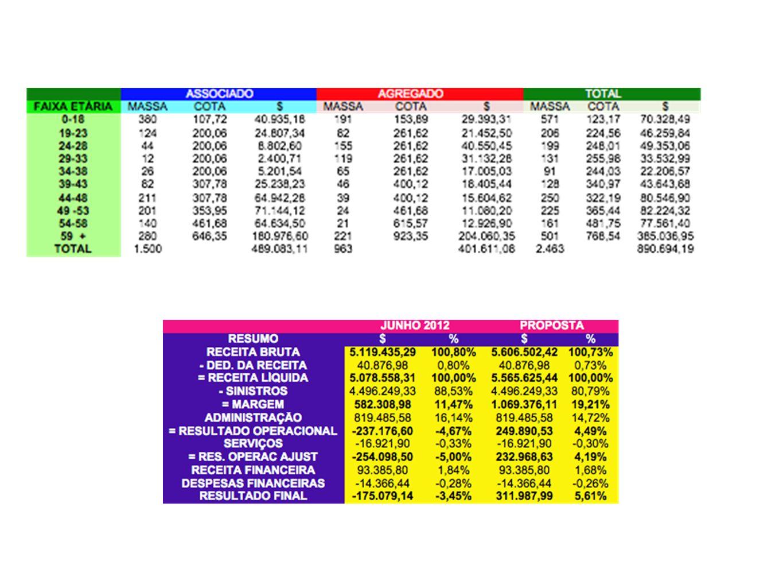 SOCIALIZANDO RECEITA ATUAL - R$ 809.516,33.RECEITA PROPOSTA - R$ 890.694,19.