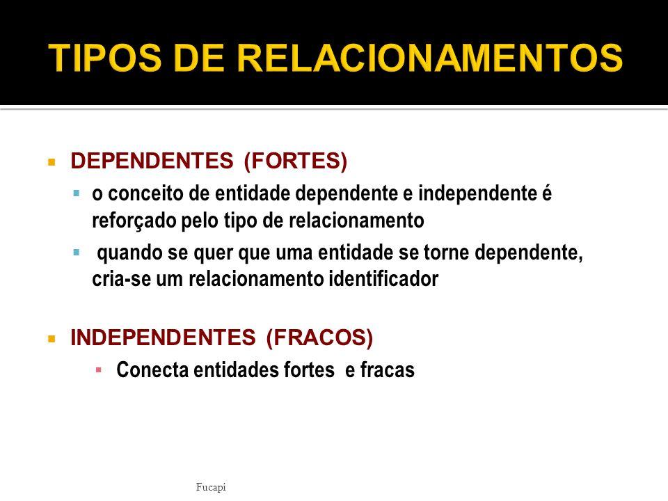 DEPENDENTES (FORTES) o conceito de entidade dependente e independente é reforçado pelo tipo de relacionamento quando se quer que uma entidade se torne