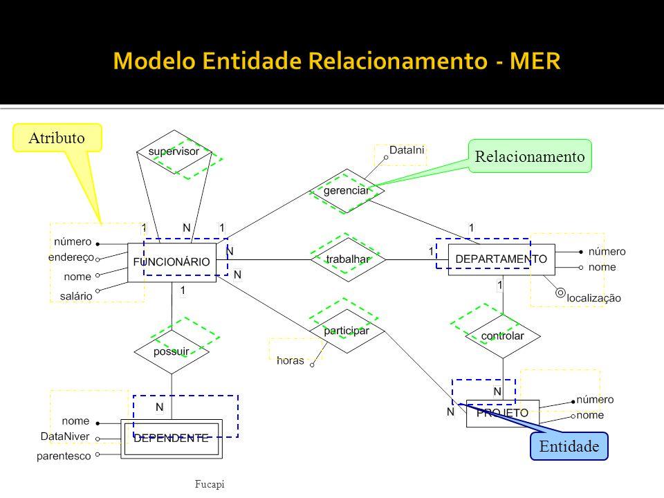 Fucapi Entidade Fraca Entidade Relacionamento Atributo Atributo Identificador Atributo Multivalorado Relacionamento Identificador z